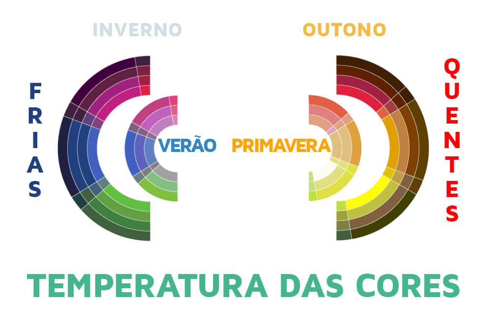 temperatura do significado das cores