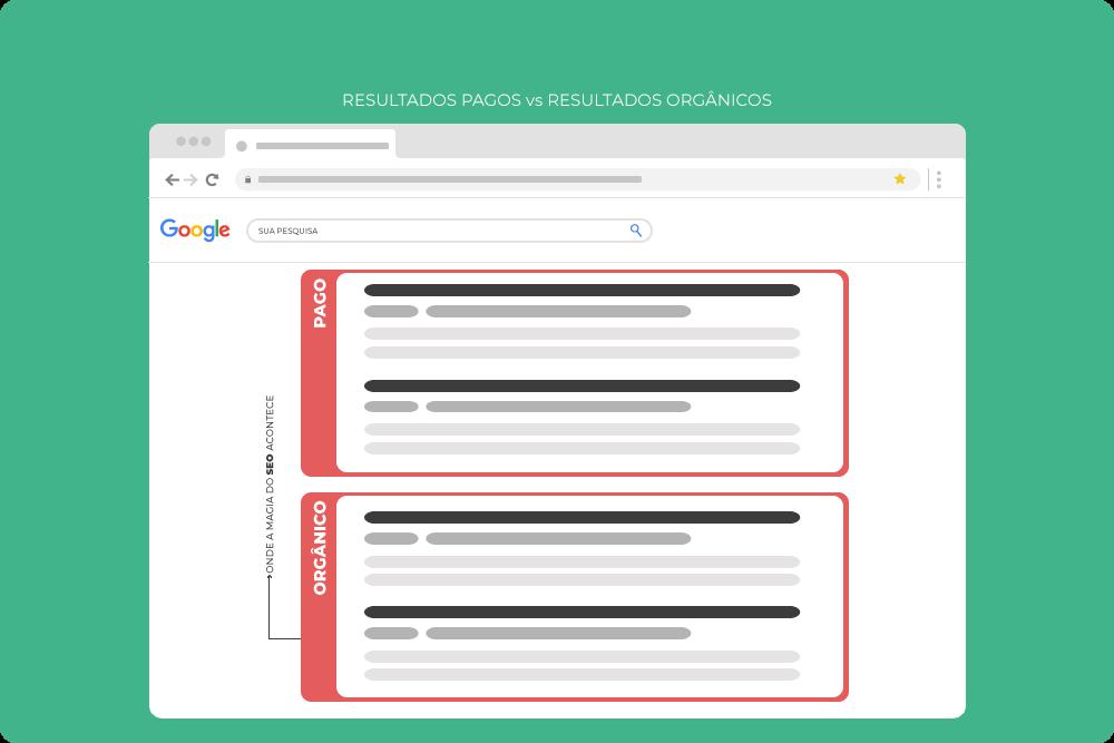 Anunciar no Google ADS - rede de pesquisa
