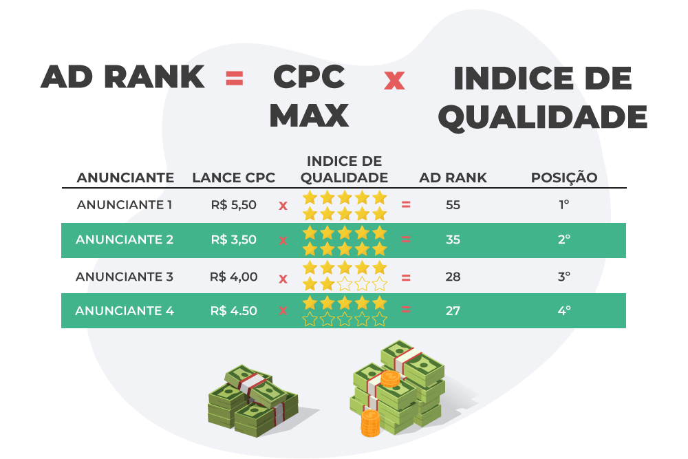 entenda quanto custa anunciar no Google através do ad rank que é a formula de classificação do anuncio