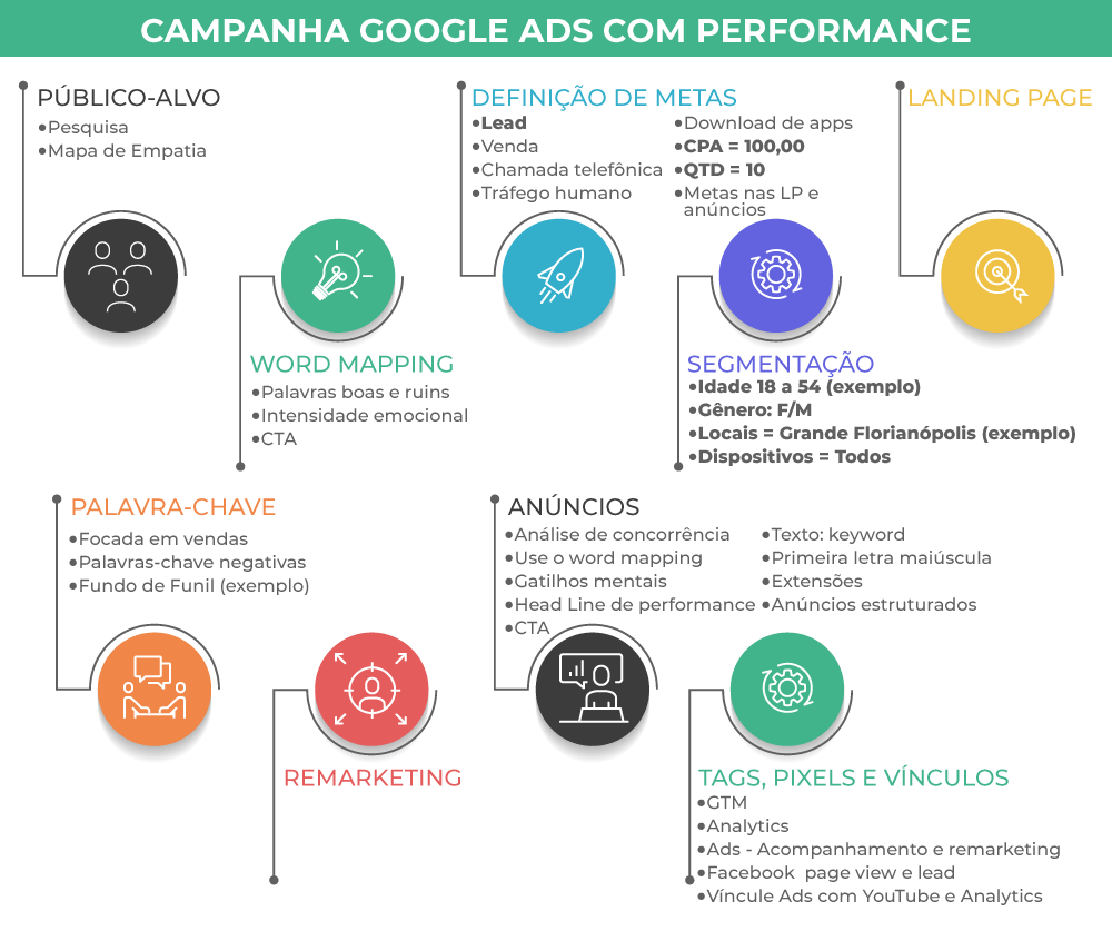 Como anunciar no Google com performance