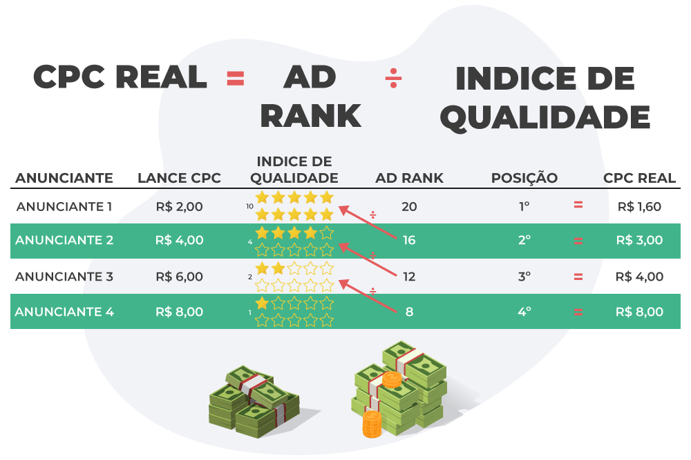 Cálculo do CPC Google Ads Real