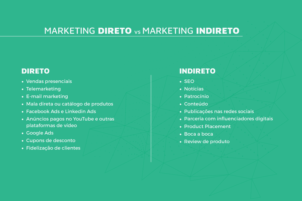 Marketing Indireto