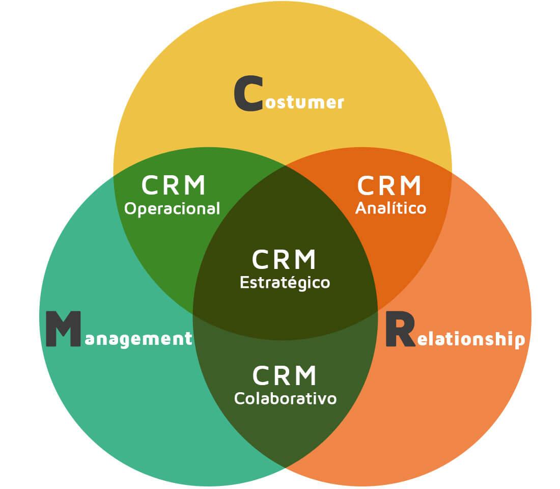 exemplos de CRM