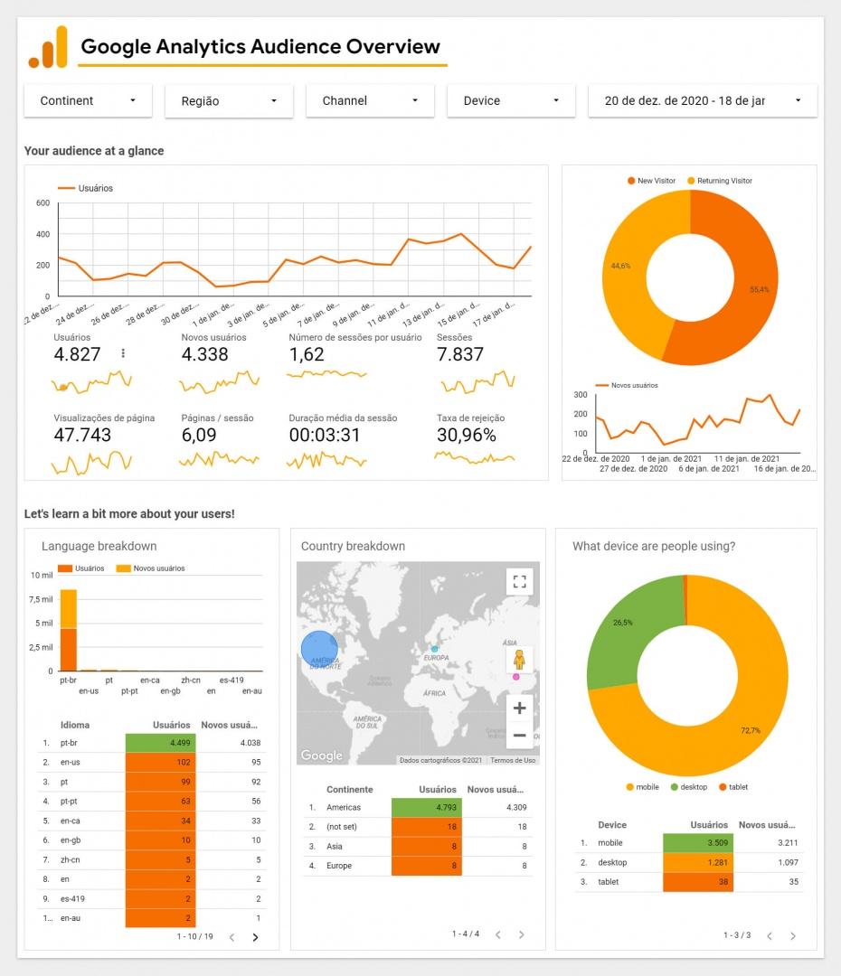 Exemplos de Infografico Estatico