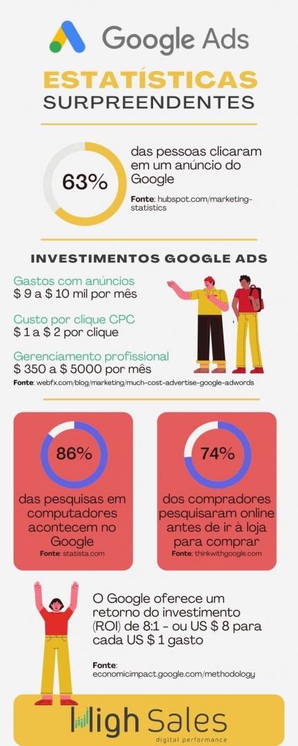 Infografico Google Ads