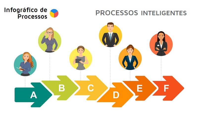 exemplo de infográfico de processos