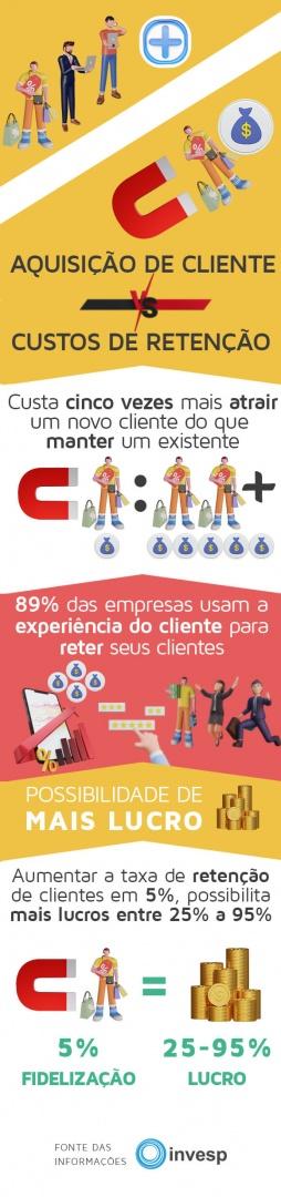 infográfico sobre CRM
