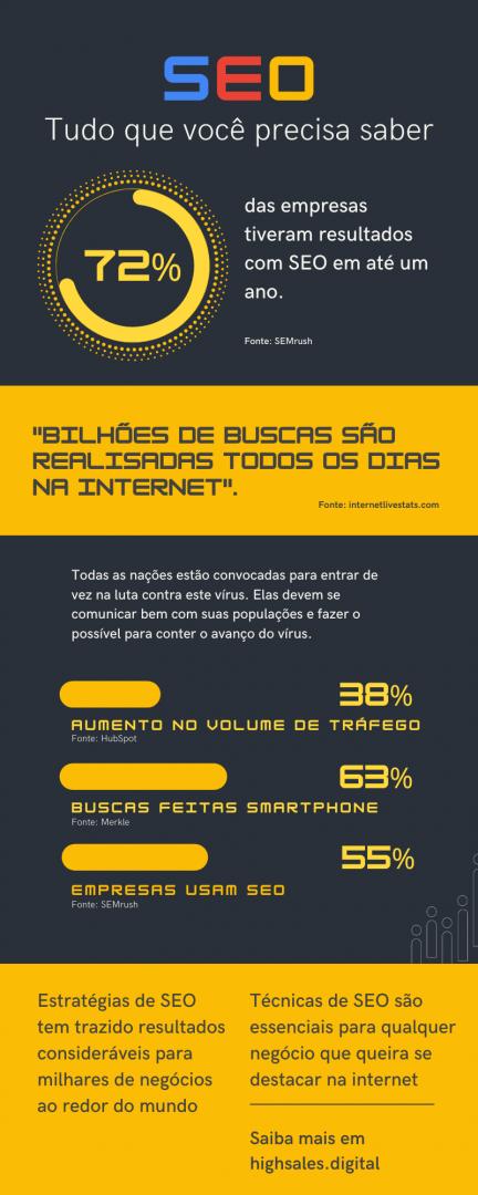 Infográfico sobre principais técnicas de SEO