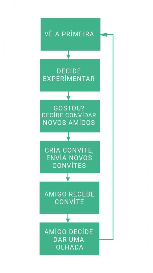 Marketing Viral Exemplos de Loop