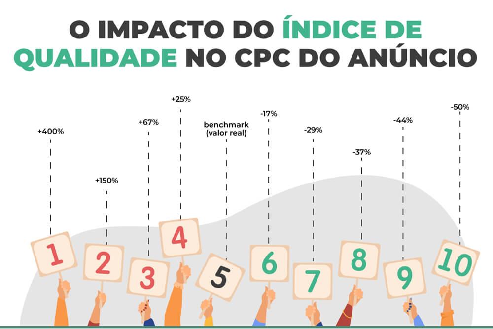 o impacto do Indice de Qualidade Google Ads no cpc