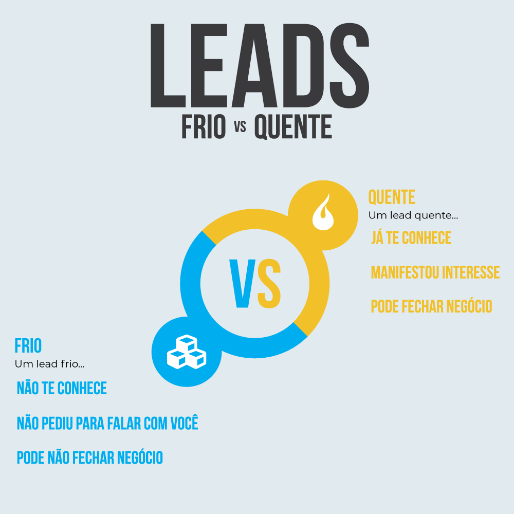 tipos de leads: lead frio vs lead quente
