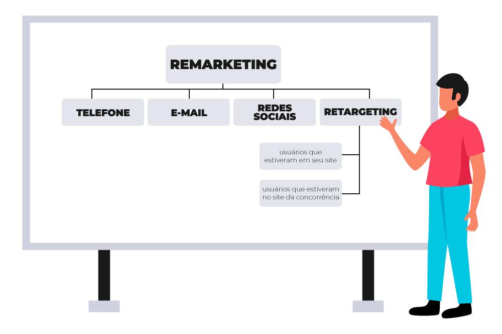 remarketing vs retargeting