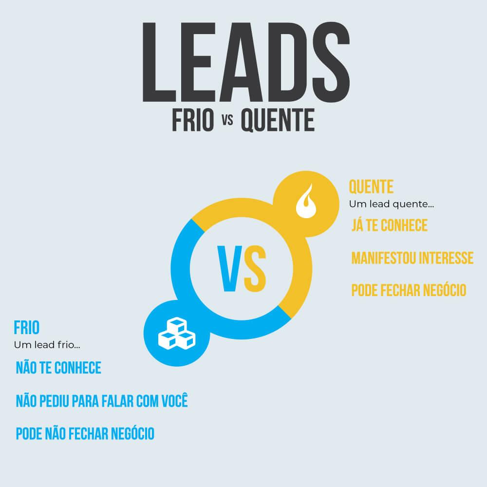 Tipos de Lead: lead frio e lead quente